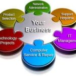 How to Make Use of New Technology For Your Business ?