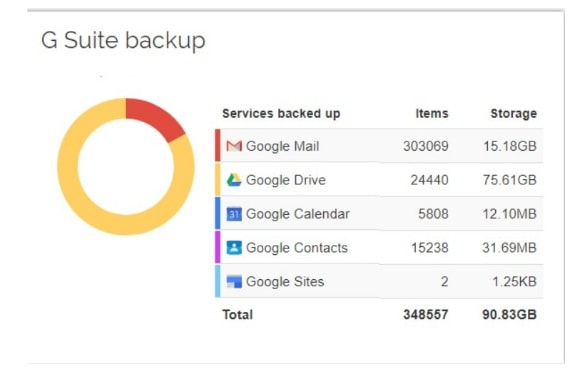 G Suite Backup Software for Remote Workers